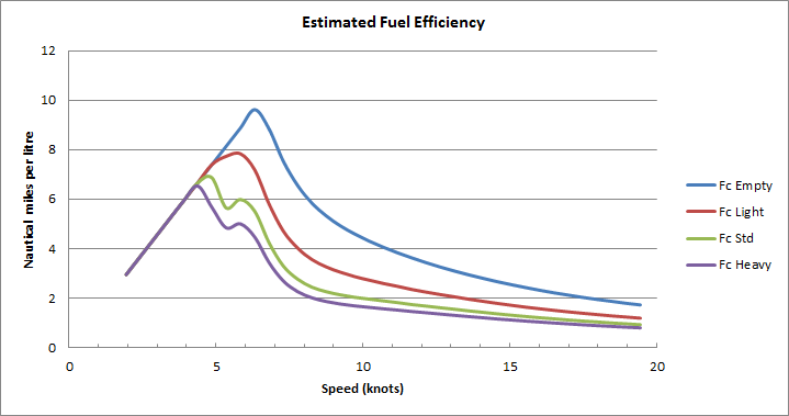 Starwind 860 range and efficiency m b marsh marine design for Outboard motor fuel consumption calculator