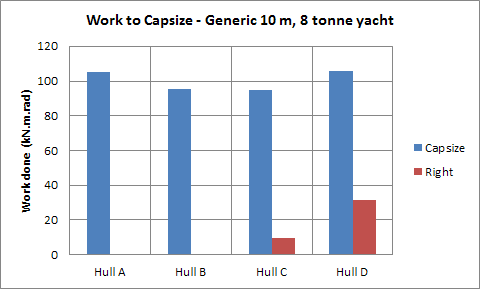 Energy needed to capsize and to right each of the four hulls. The energy to capsize is similar (5500 to 6000) for all four; only the widest hulls require energy (~2000) to right from a capsize